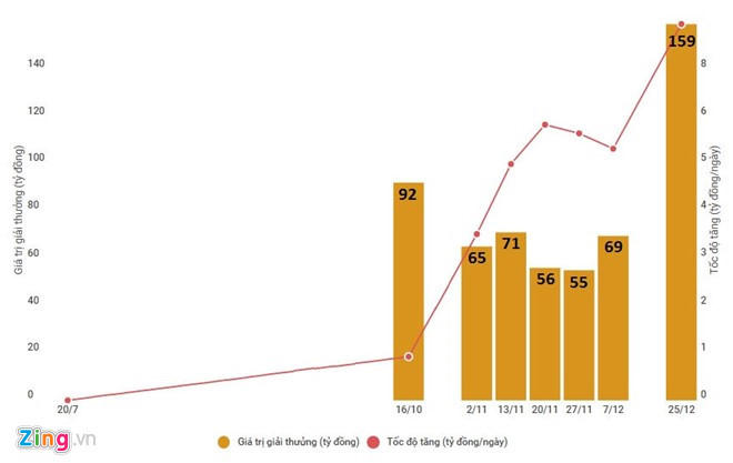 Vietlott xếp ở vị trí mấy trong các công ty xs của việt nam